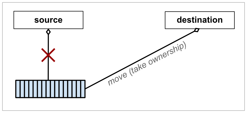 Diagram of a move